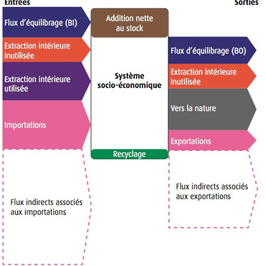 Diagram of conventional Material Flow Analysis. Source: Alterre Bourgogne